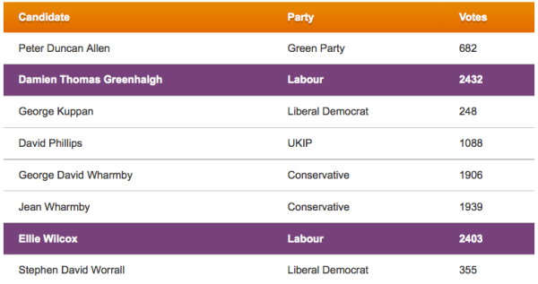 2013 Results - Glossop and Charlesworth